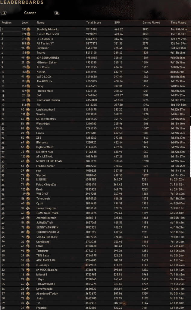 Call of Duty WWII Leaderboards Stats - Nov 26, 2017