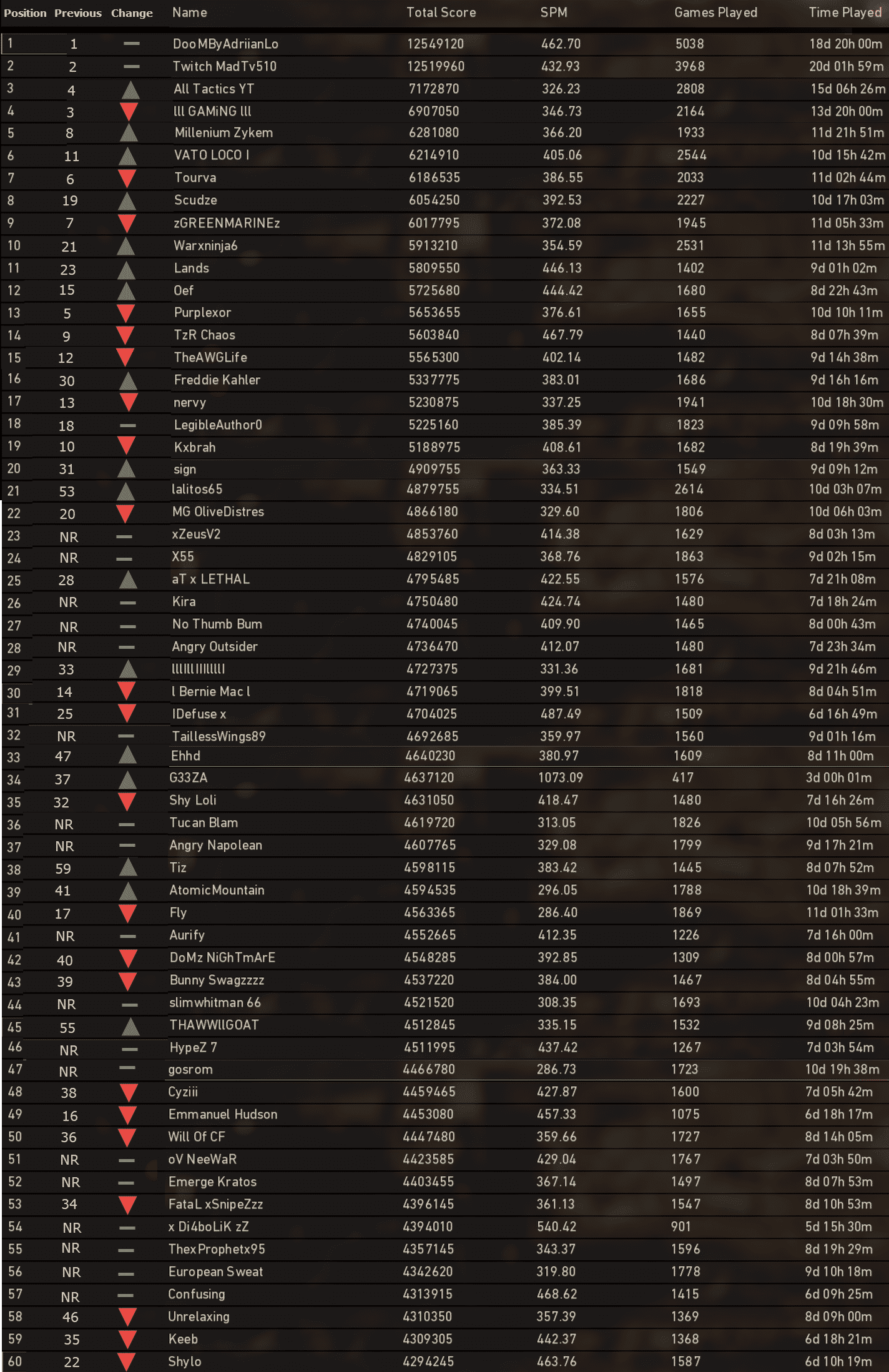 Call of Duty WWII Leaderboards Week 2 Stats