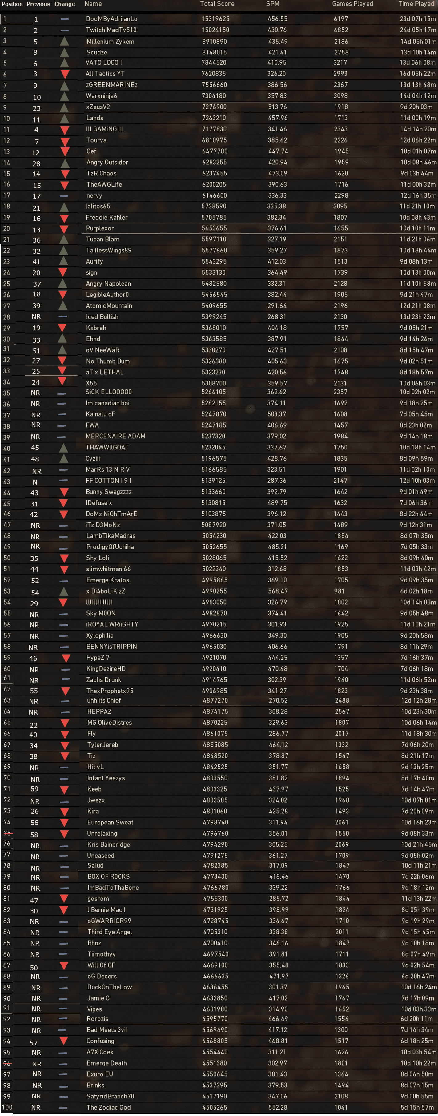 Call-of-Duty-WWII-Leaderboards-PS4-Dec11-2017