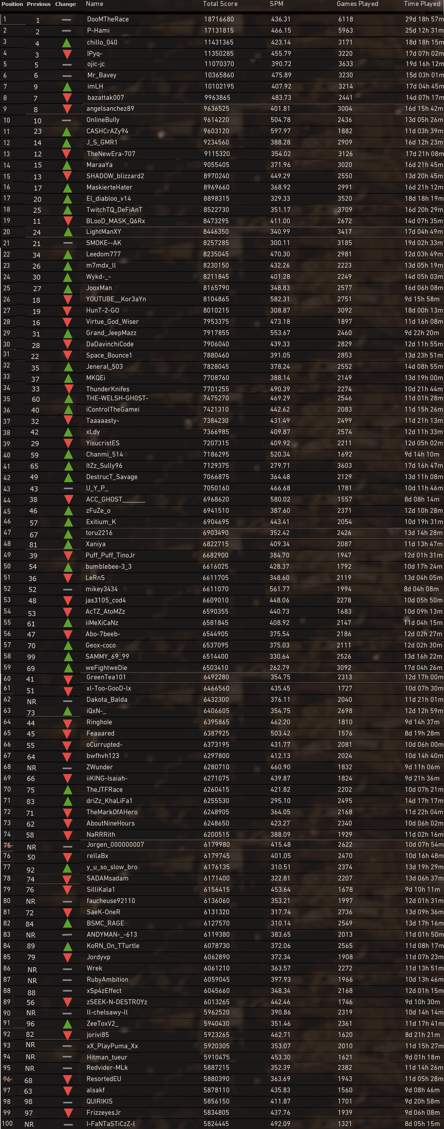 Call-of-Duty-WWII-Leaderboards-PS4-Dec17-2017