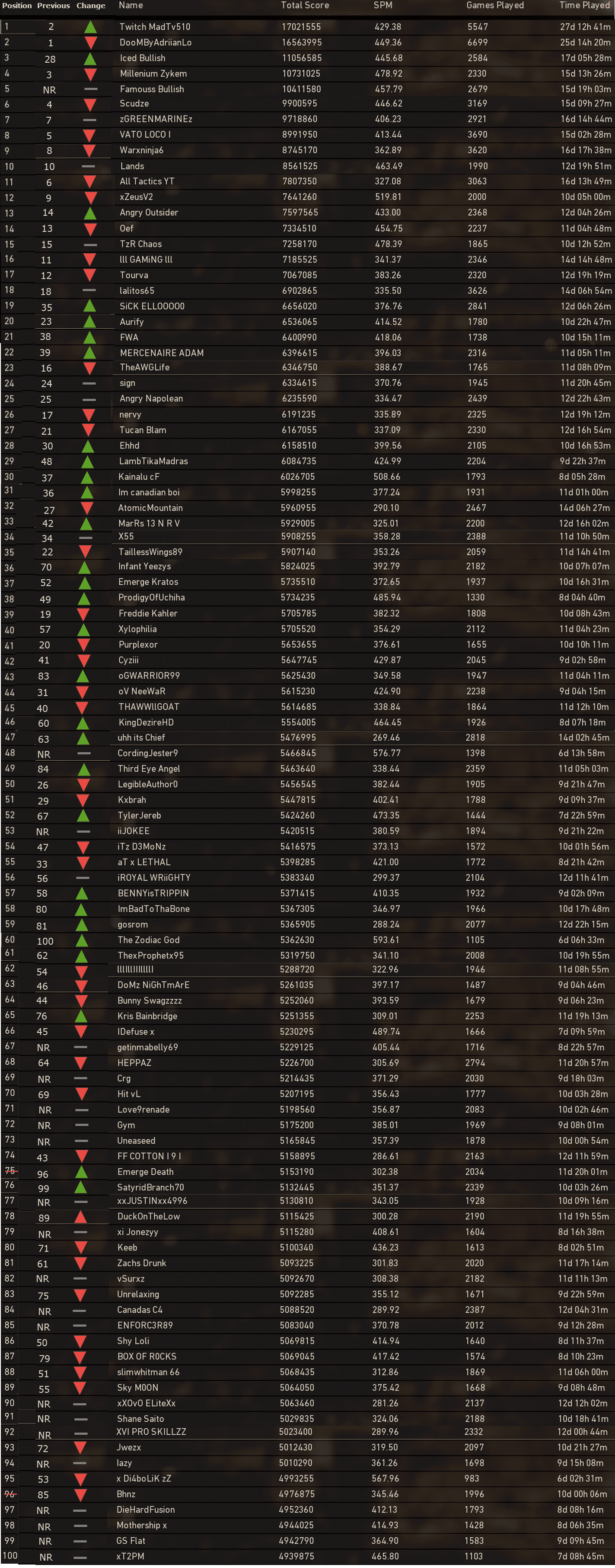 Call-of-Duty-WWII-Leaderboards-XBOX-Dec17-2017