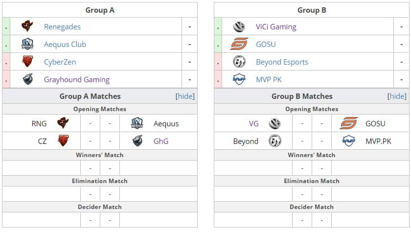 Esports IEM Katowice 2019 Minor Groups Drawn CSGO Counter Strike ESL Pool C