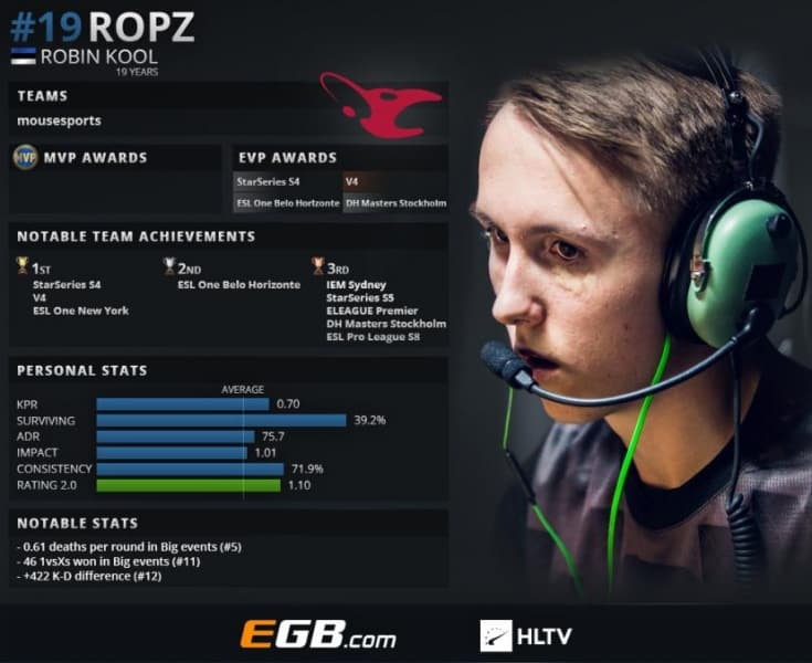 Esports Ropz Robin Kool 19 CSGO Counter Strike ESL Pro League