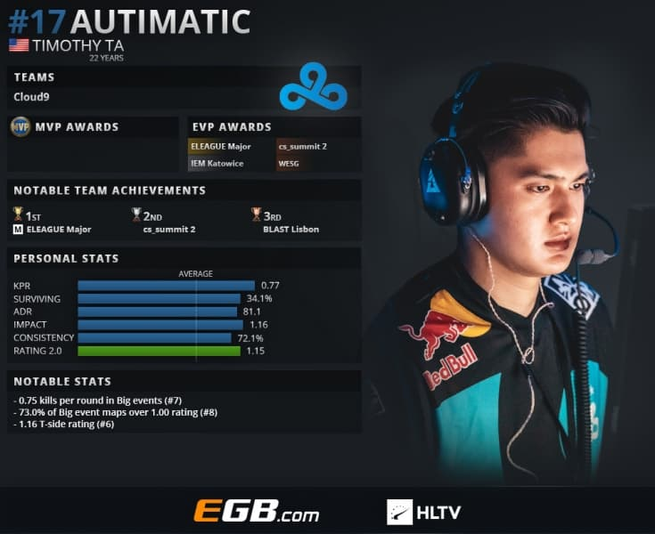 Timothy TA Autimatic 17 Esports CSGO Counter Strike ESL Pro League
