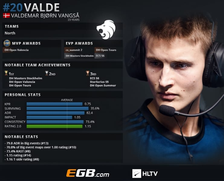 Valde CSGO Esports Counter Strike ESL Pro League 20 Valdemar Bjorn Vangsa