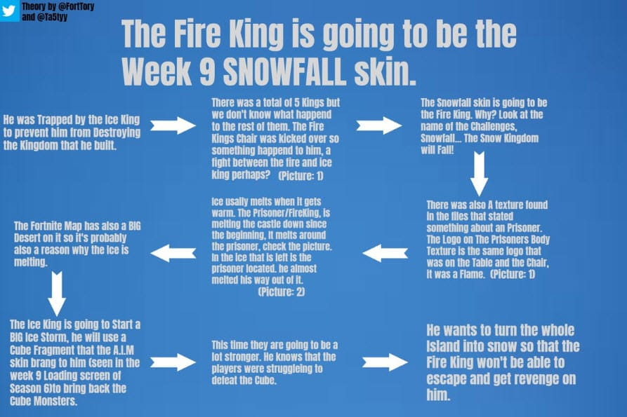 fortnite fire king theory