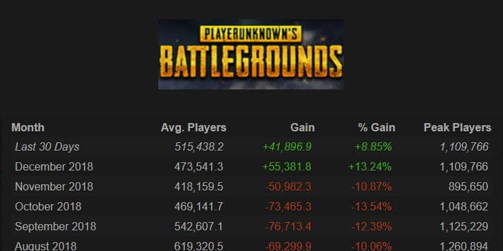 pubg player stats gain and peak players