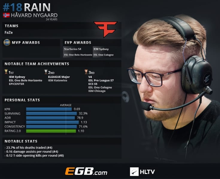 rain FaZe Esports ESL Pro League CSGO Counter Strike Havard Nygaard