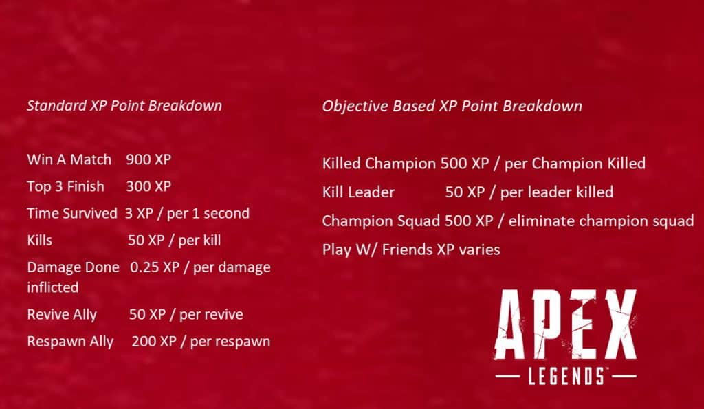 Apex Legends XP Points breakdown chart