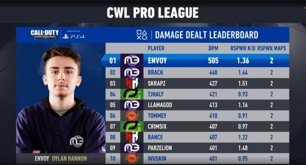 CWL Pro League Damage Dealt Leaderboard Call of Duty Esports Envoy Midnight