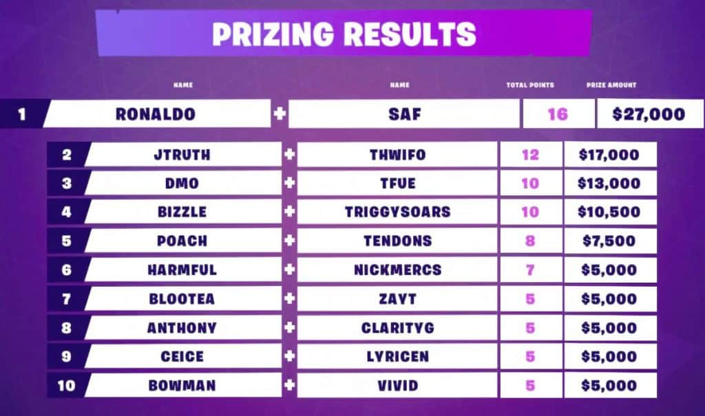 Fortnite Secret Skirmish Final Prize Standings