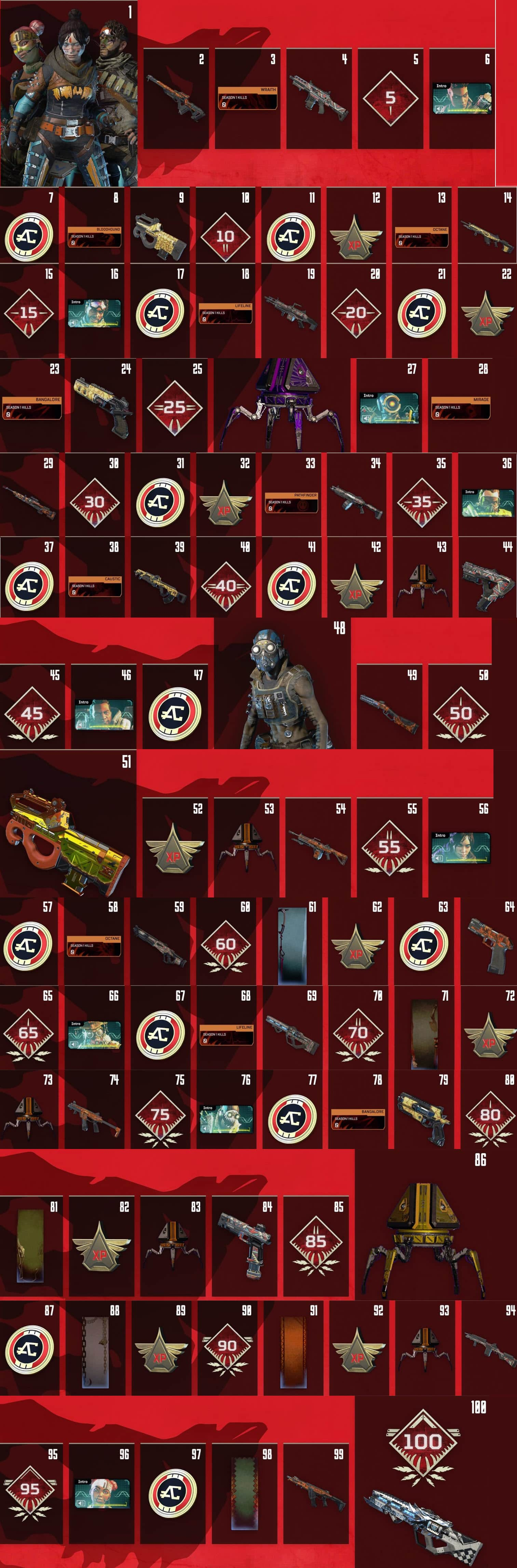 All Apex Legenfs Season 1 Levels from 1 to 100