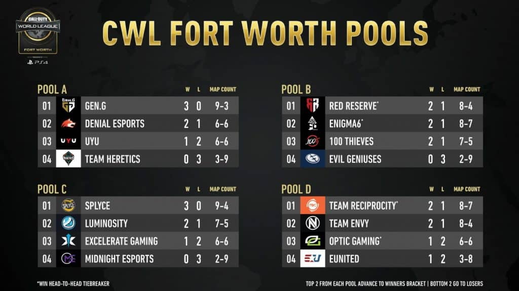 CWL Fort Worth Day 1 Results Pool Standings