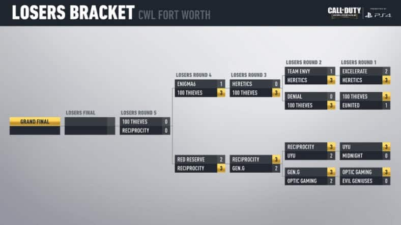 CWL Fort Worth Finals Losers Bracket