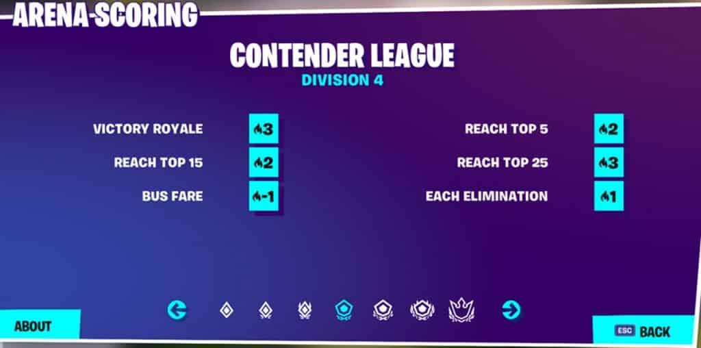 Contender League Division 4