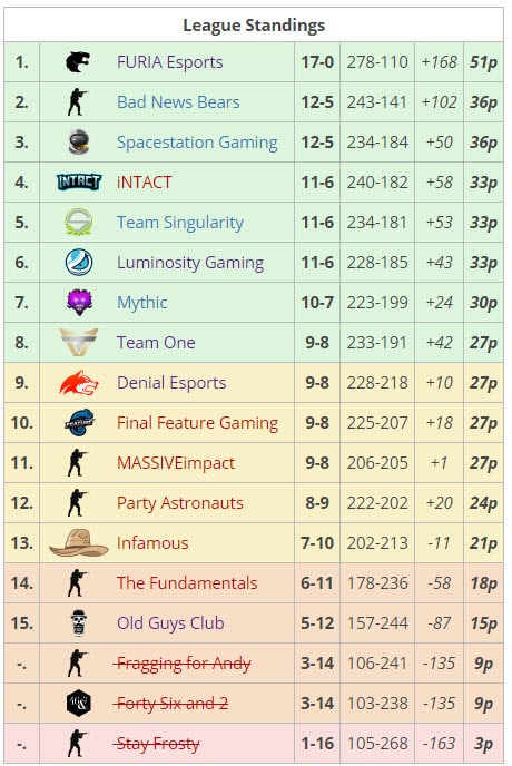 ESEA Season 30 NA Standings