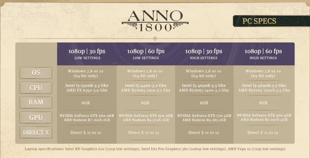 Anno 1800 System Requirements