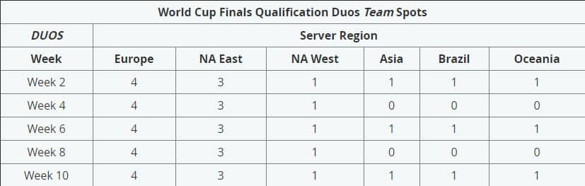 Fortnite World Cup Duos regional breakdown