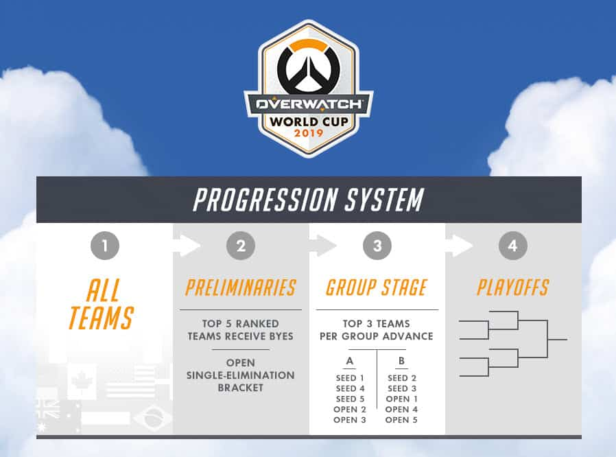 Overwatch World Cup 2019 Profession System Teams Prelim Group Playoff
