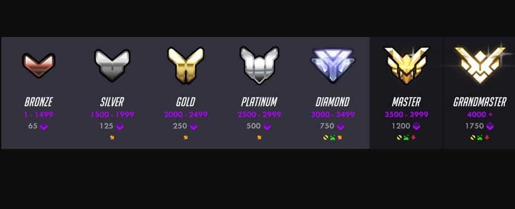 Overwatch Competitive Skill Rating Esports