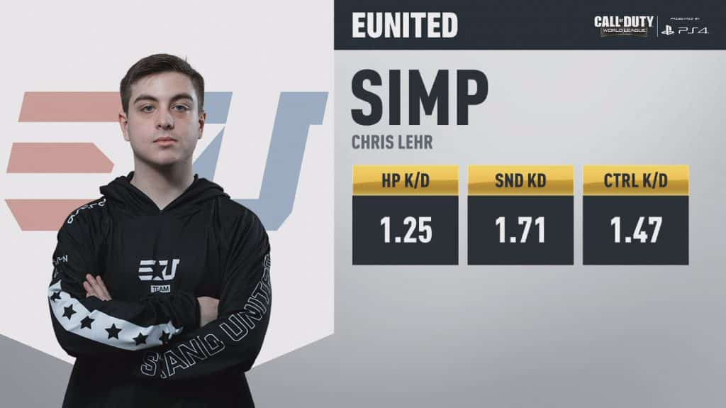 SIMP 100 Thieves Stats Going into CWL London Finals