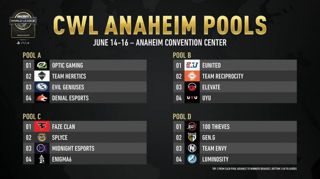 Pools for CWL Anaheim 2019