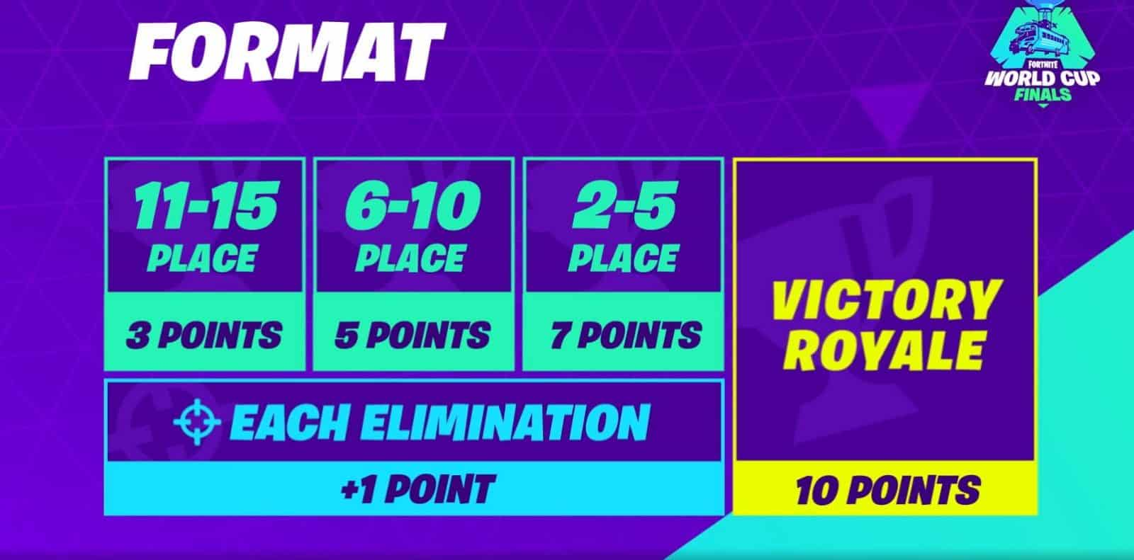 Duos Finals Points Format