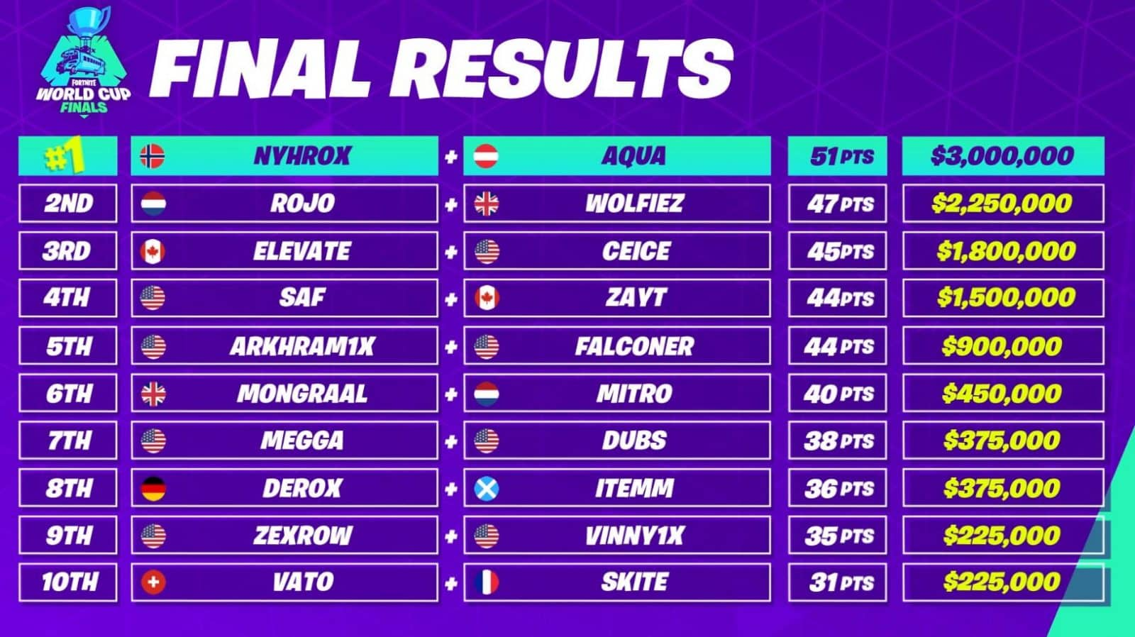 Fortnite World Cup Duos Final Results Standings Winners
