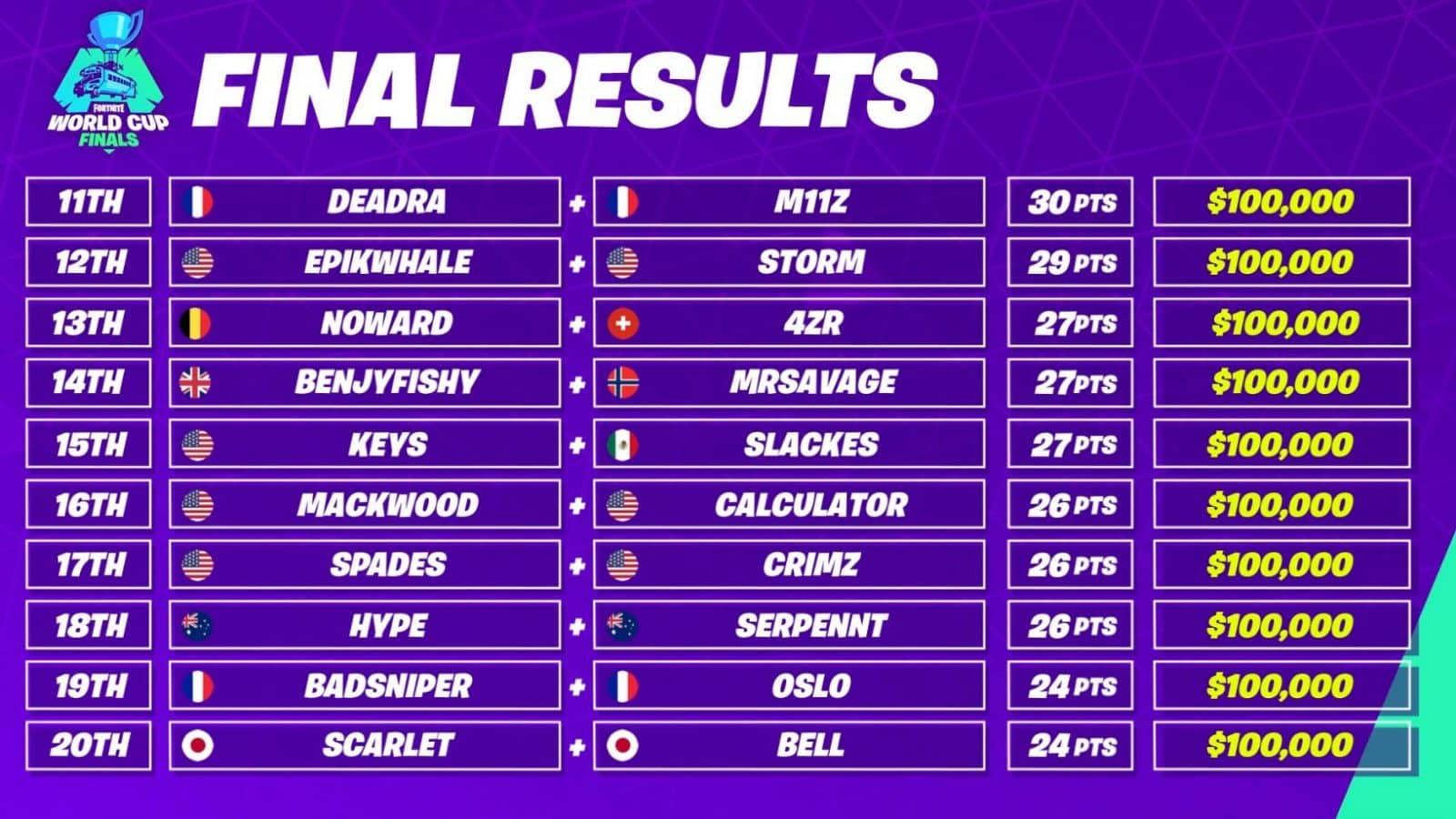 Fortnite World Cup Duos Final Results Standings Winners #2