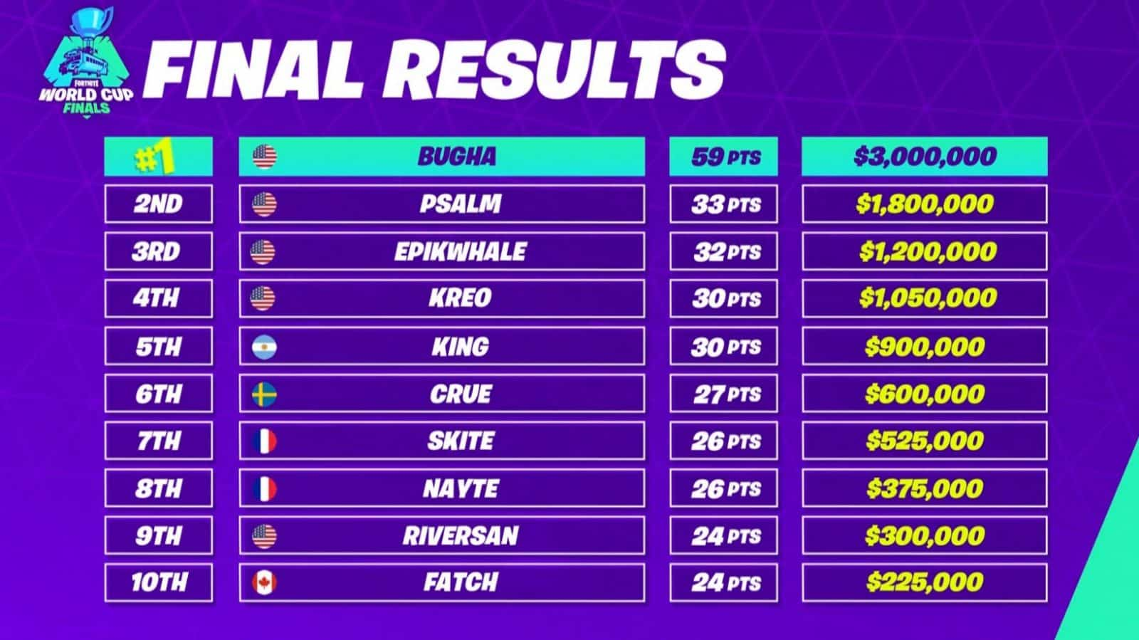 Fortnite World Cup Finals Results For Solo 1