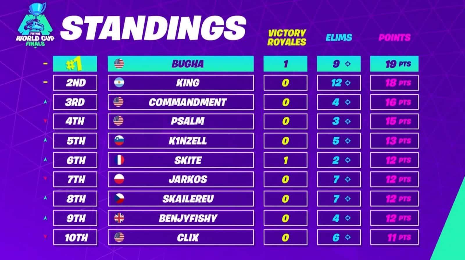Fortnite World Cup Finals Standings Match 2