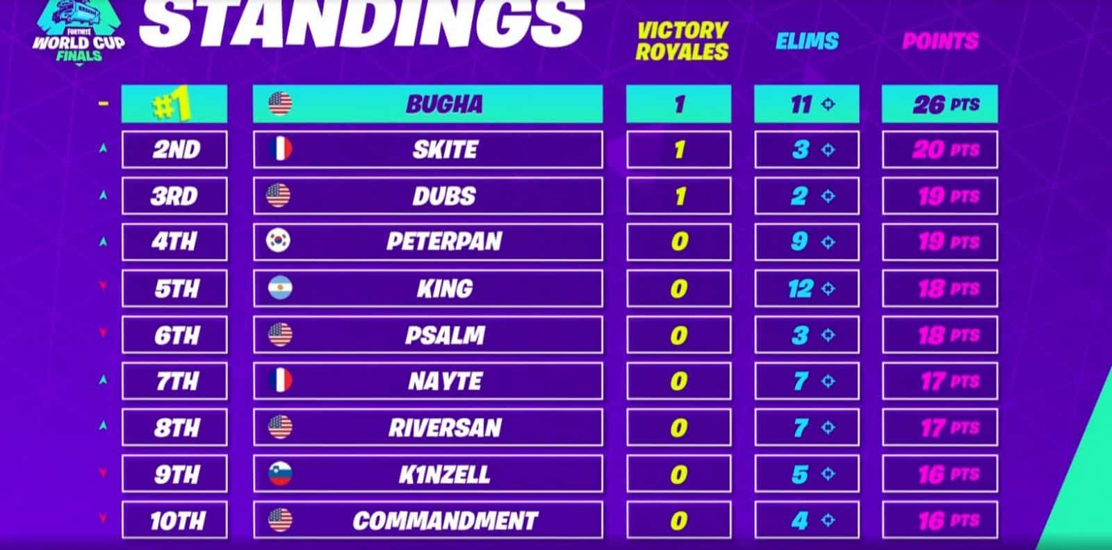 Fortnite World Cup Finals Standings Match 3