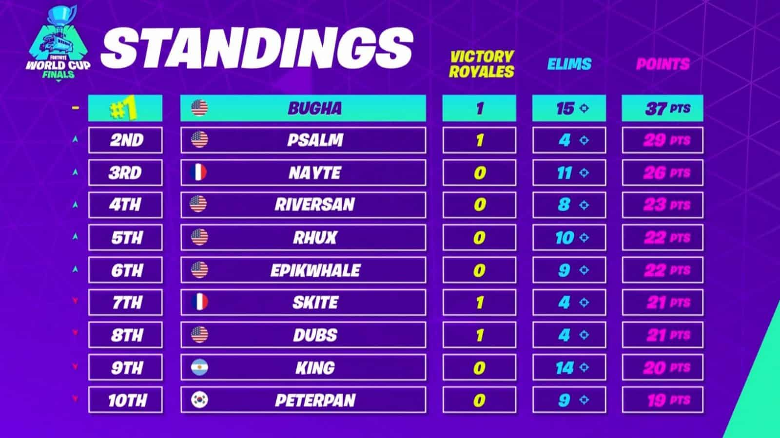 Fortnite World Cup Finals Standings Match 4
