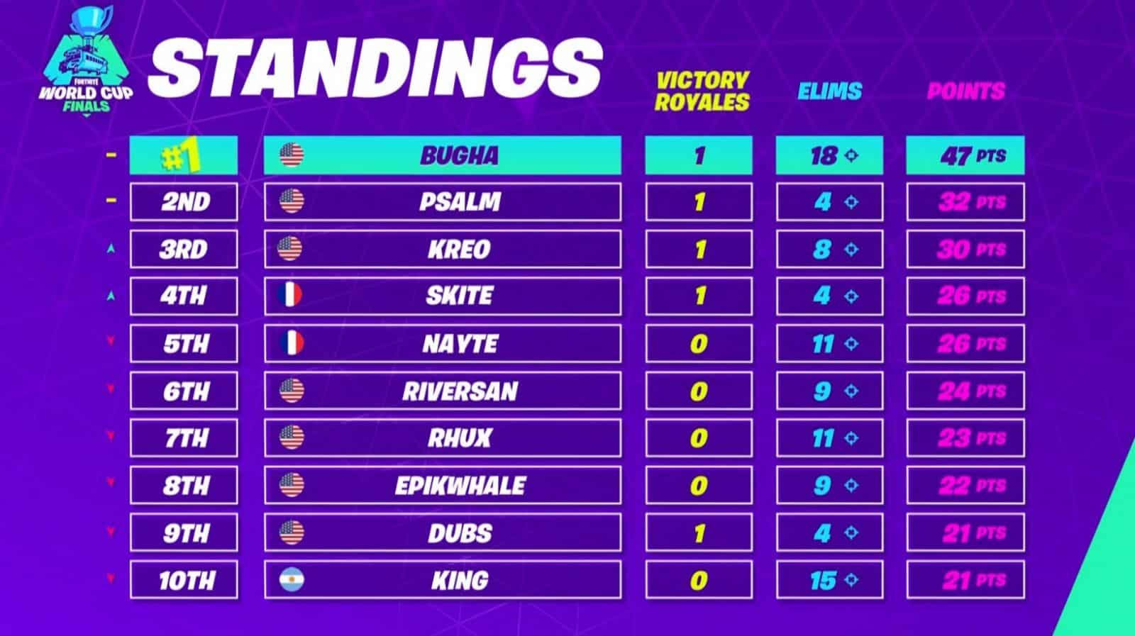 Fortnite World Cup Finals Standings Match 5