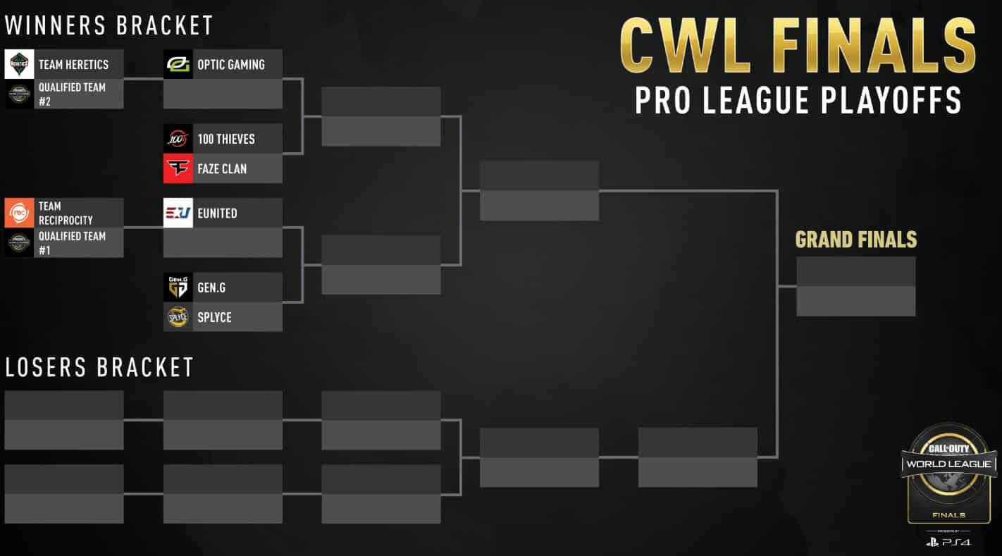 Pro League Playoffs Finals Winners Bracket