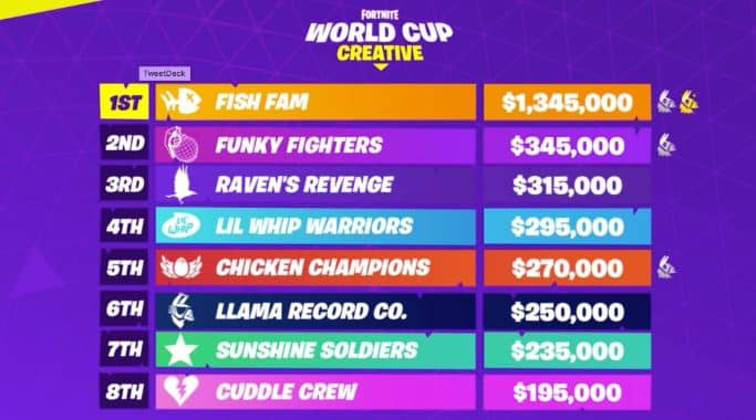 World Cup Creative Final Result in Fortnite