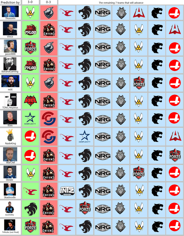 CSGO Pickems predictions 2019