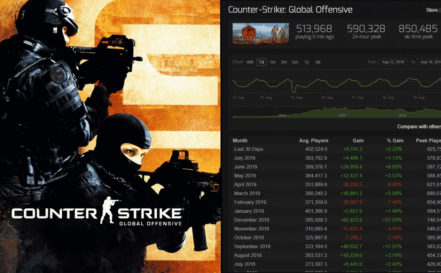 CSGO Reaches The Second Highest Number Of Average Players Ever