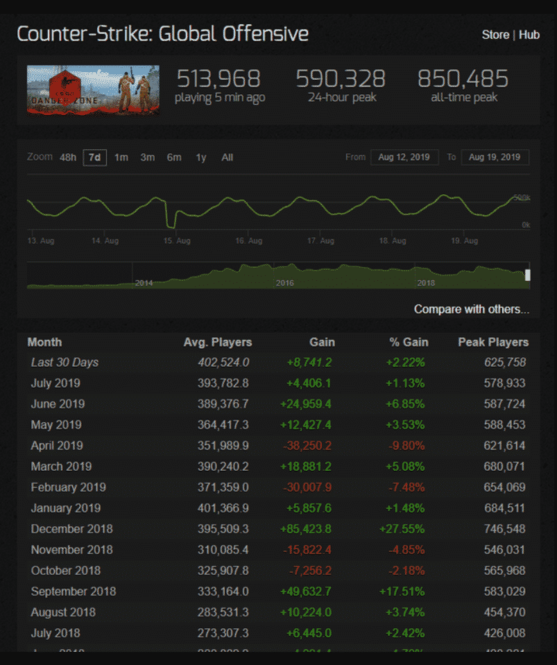 CSGO Steamchart Stats
