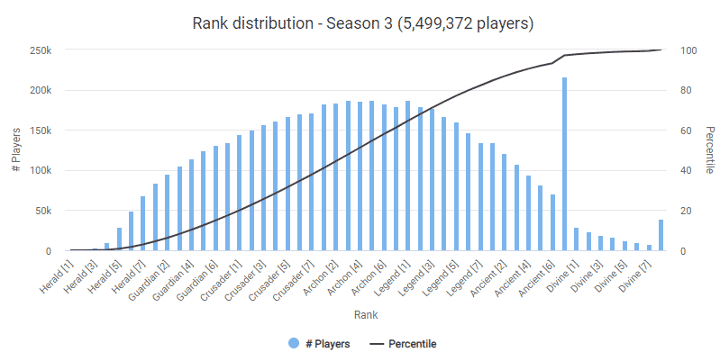 Rank Distribution for Dota 2 Season 3
