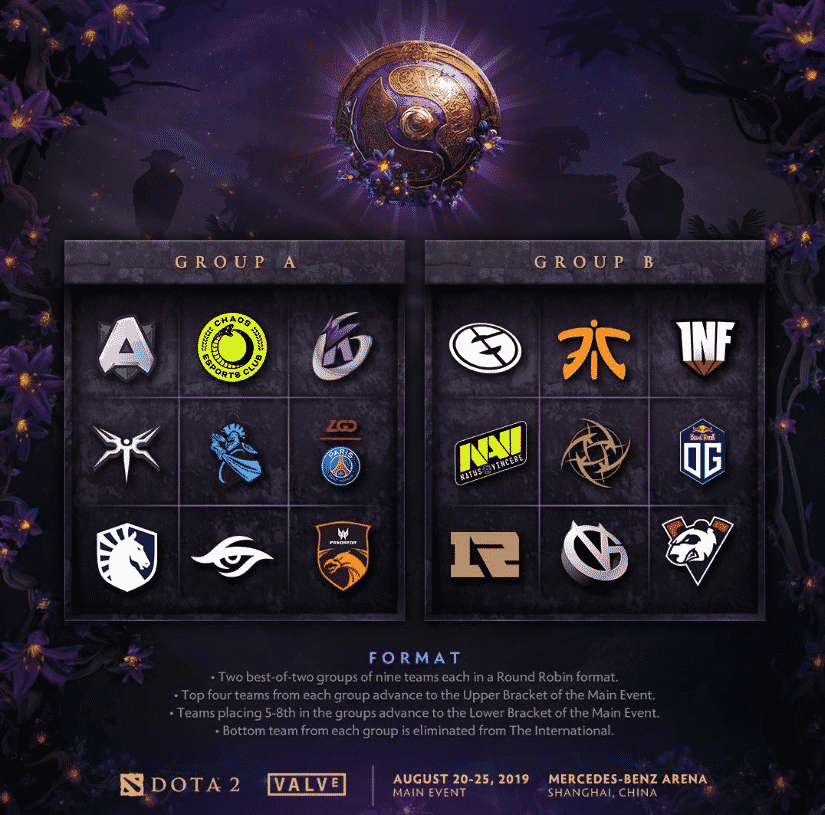 The International Group Pools Day 2 Standings Esports TI9