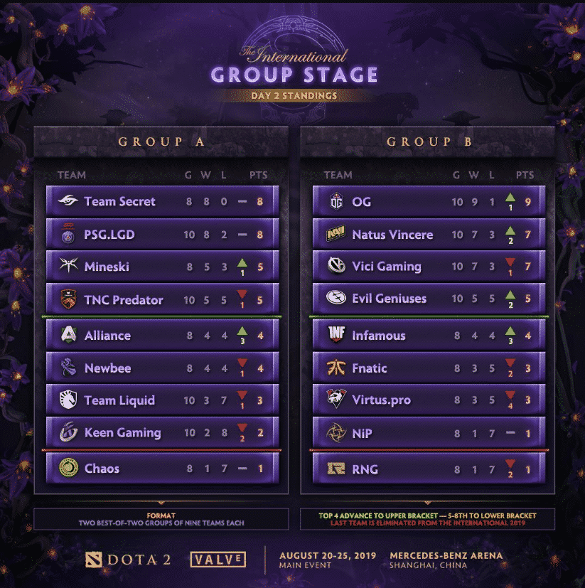 The International Group Stage Day 2 Standings Esports TI9