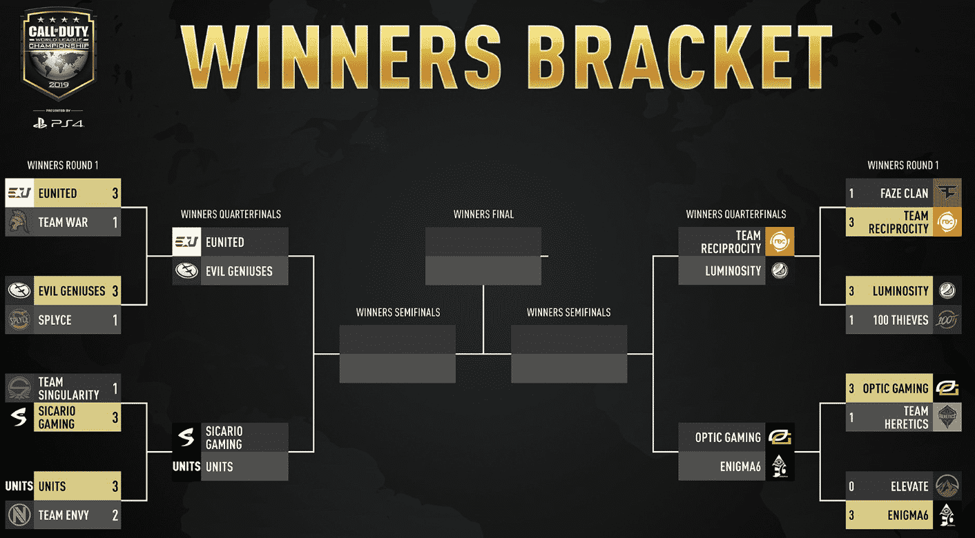 Winners Bracket Day 2 Schedule Result Call of Duty Championship