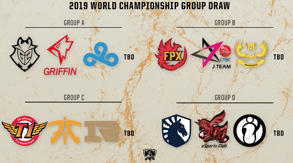 2019 World Championship Group Draw