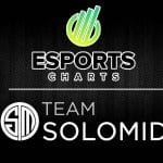 Esports Charts Partners With TSM To Provide Statistical And Data Analysis