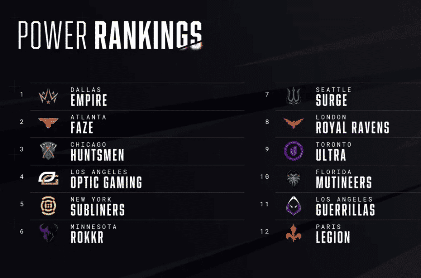 CDL Power Rankings NAMELESS esports