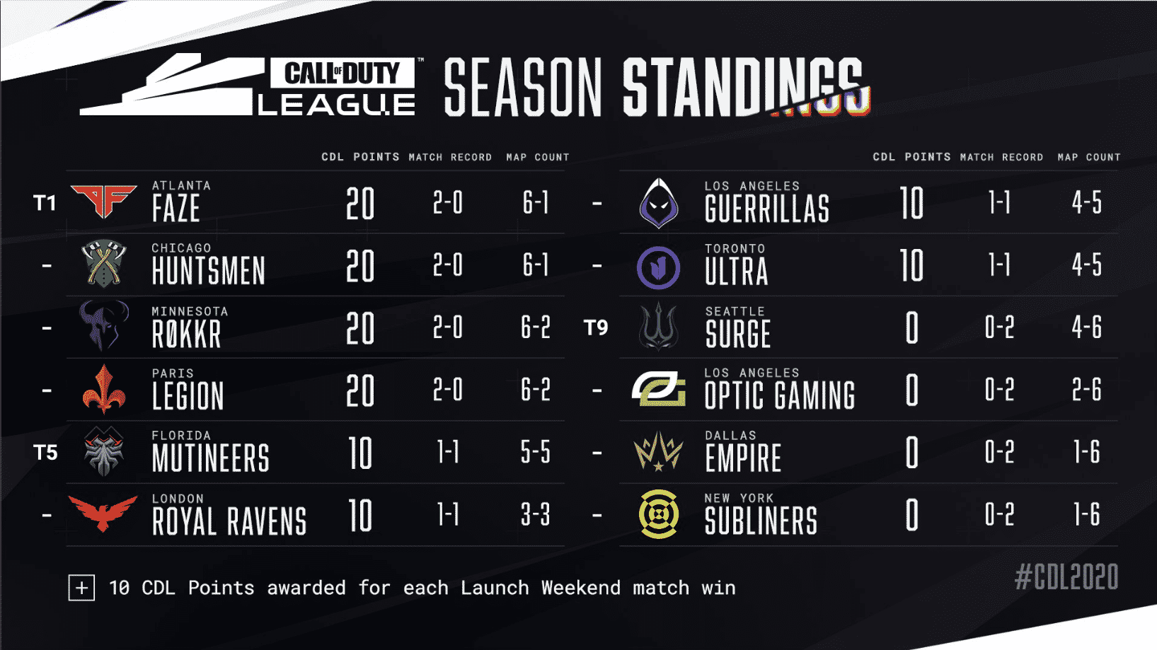 CDL Season Standings Launch Weekend
