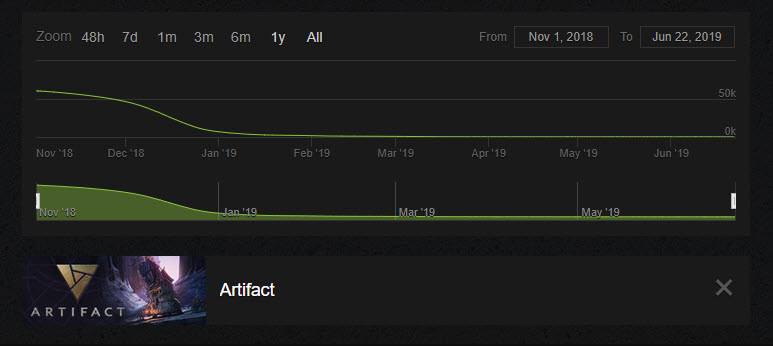 Artifact Valve Graph Online