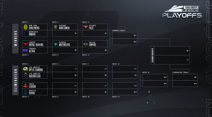 Call of Duty Playoff Bracket
